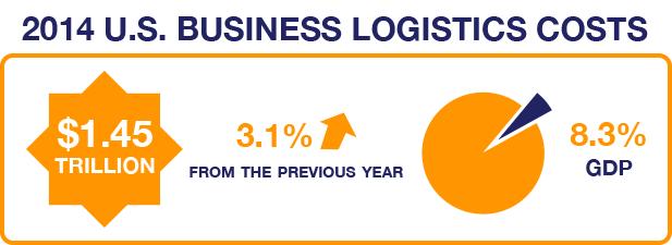 Business Logistics Costs