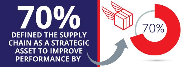 3-supply-chain