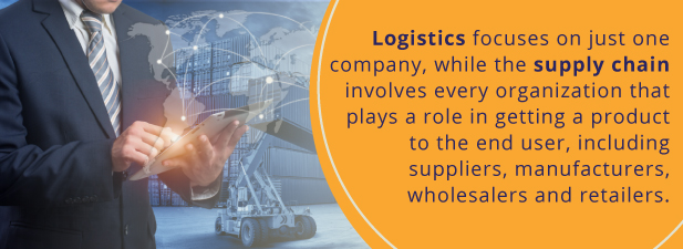 Logistics focuses on just one company, while supply chain involves every organization that plays a role in getting a product to the end user, including suppliers, manufacturers, wholesalers and retailers.