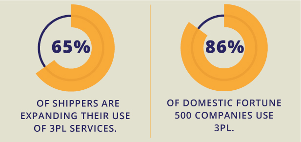 65% of shippers are expanding their use of 3PL services. 86% of domestic fortune 500 companies user 3PL.